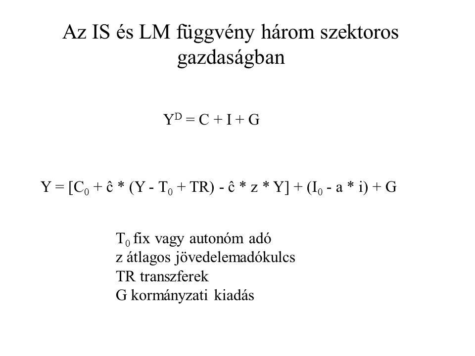 Az IS és LM függvény három szektoros gazdaságban Y D = C + I + G Y = [C 0 + ĉ * (Y - T 0 + TR) - ĉ * z * Y] + (I 0 - a * i) + G T 0 fix vagy autonóm a