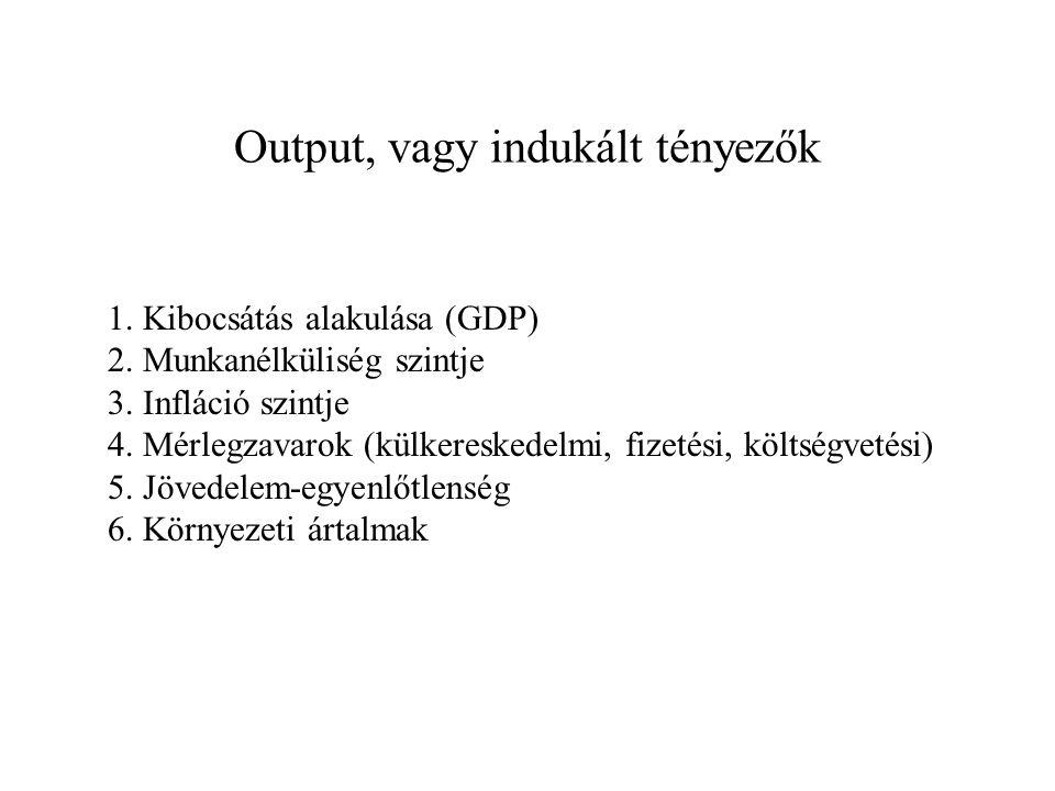 Output, vagy indukált tényezők 1. Kibocsátás alakulása (GDP) 2. Munkanélküliség szintje 3. Infláció szintje 4. Mérlegzavarok (külkereskedelmi, fizetés
