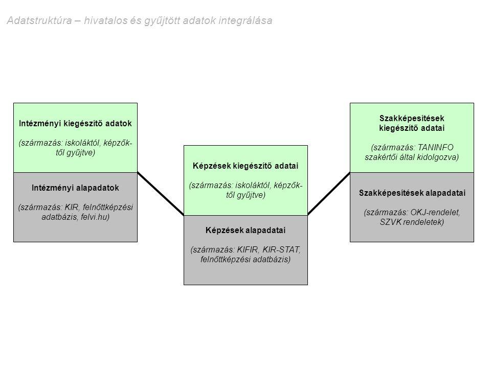 Adatstruktúra – hivatalos és gyűjtött adatok integrálása Intézményi alapadatok (származás: KIR, felnőttképzési adatbázis, felvi.hu) Intézményi kiegész