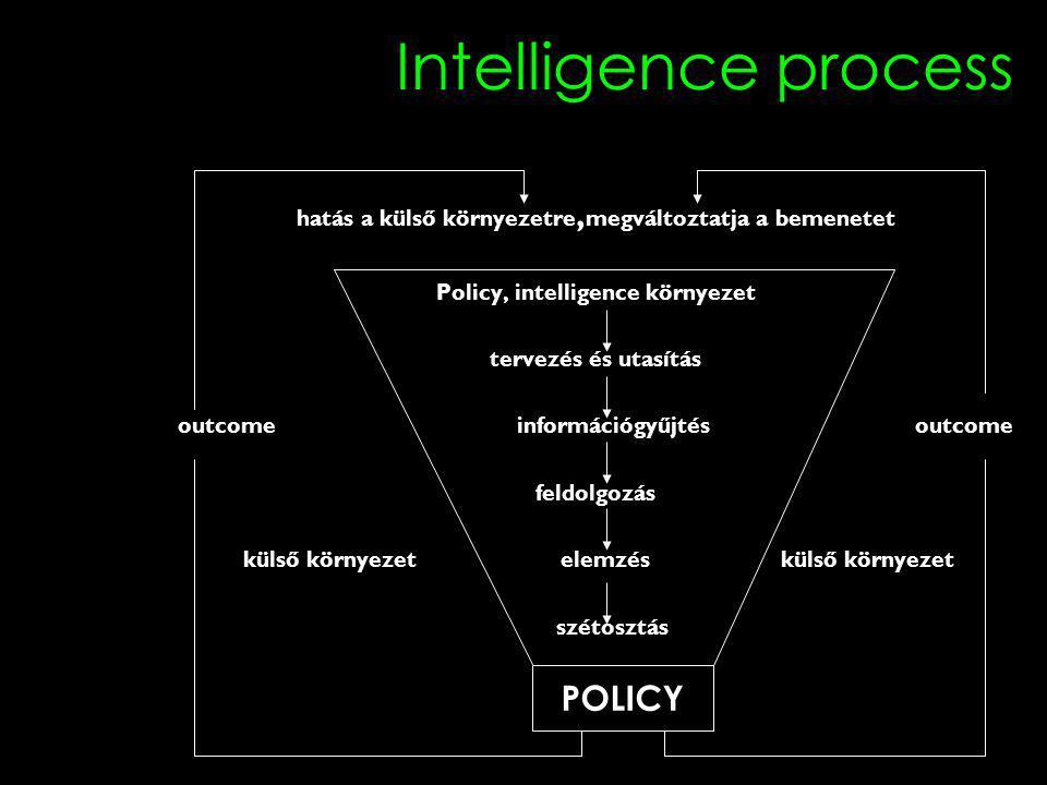 Intelligence process hatás a külső környezetre, megváltoztatja a bemenetet Policy, intelligence környezet tervezés és utasítás outcome információgyűjtés outcome feldolgozás külső környezet elemzés külső környezet szétosztás POLICY