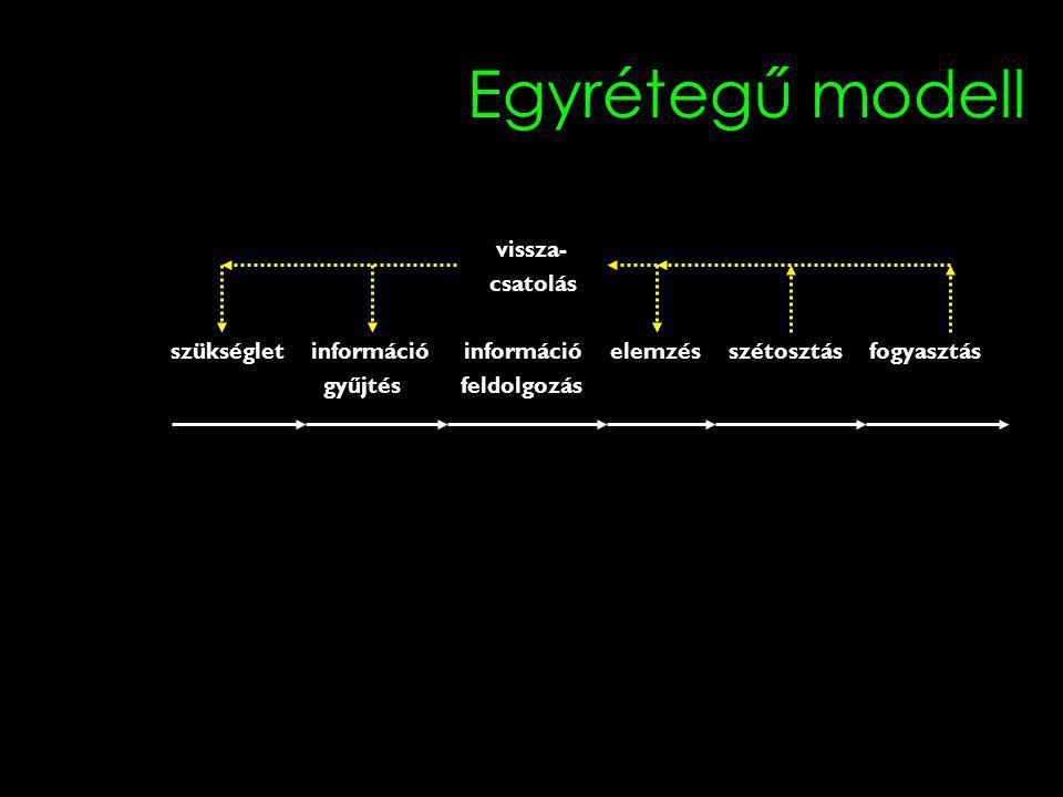 Egyrétegű modell vissza- csatolás szükséglet információ információ elemzés szétosztás fogyasztás gyűjtés feldolgozás