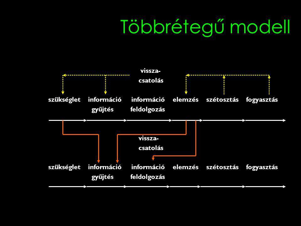 Többrétegű modell vissza- csatolás szükséglet információ információ elemzés szétosztás fogyasztás gyűjtés feldolgozás vissza- csatolás szükséglet info