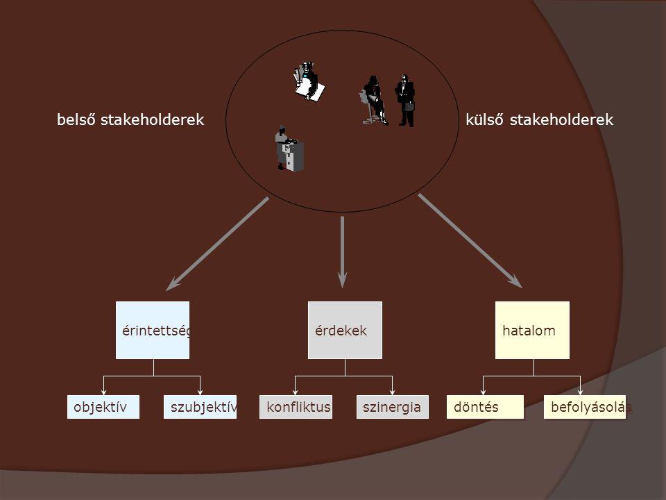 érintettség objektív szubjektív érdekek konfliktus szinergia hatalom döntés befolyásolás belső stakeholderekkülső stakeholderek