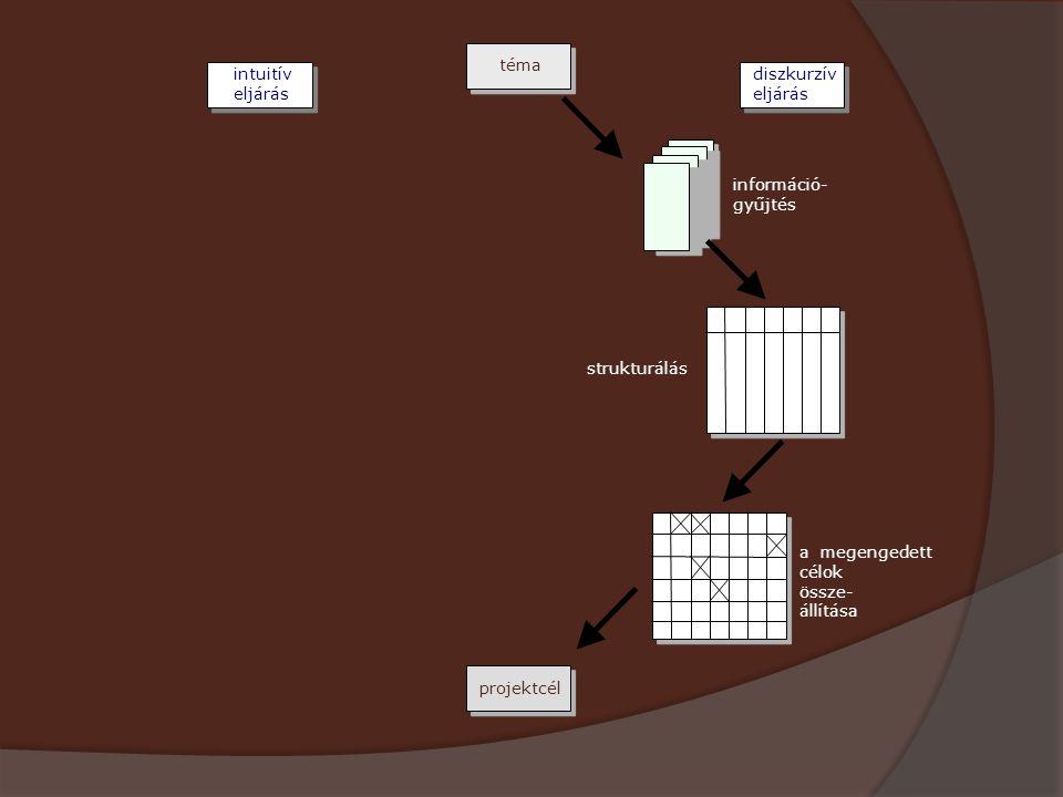 téma diszkurzív eljárás intuitív eljárás projektcél információ- gyűjtés strukturálás a megengedett célok össze- állítása