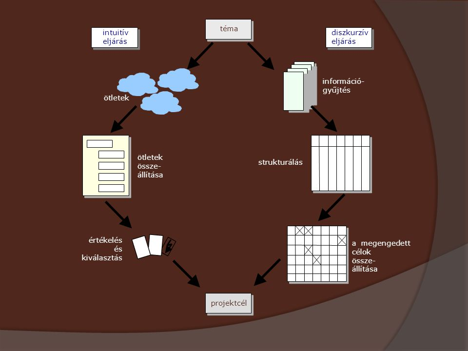 téma diszkurzív eljárás intuitív eljárás projektcél ? ! információ- gyűjtés strukturálás ötletek össze- állítása ötletek értékelés és kiválasztás a me