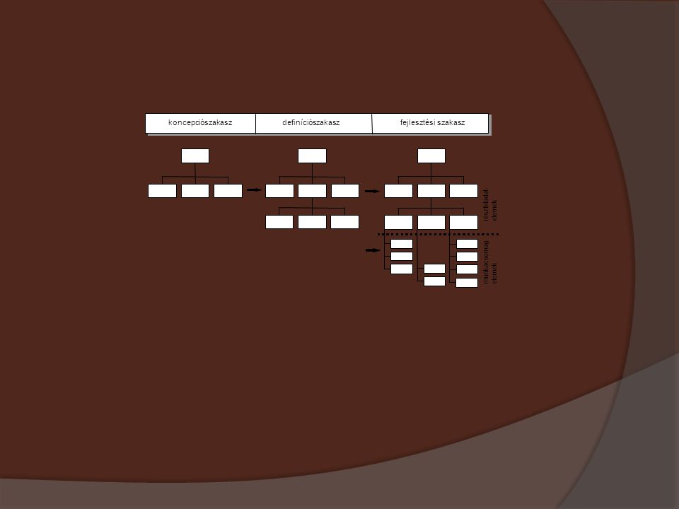 koncepciószakaszdefiníciószakaszfejlesztési szakasz részfeladat-elemek munkacsomag- elemek