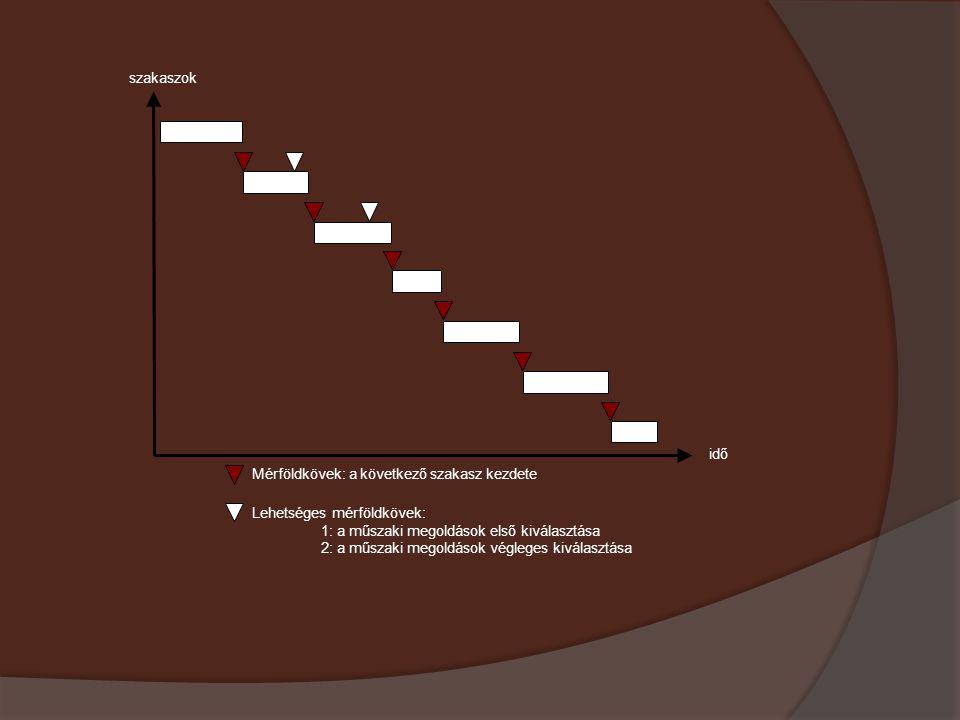 Mérföldkövek: a következő szakasz kezdete Lehetséges mérföldkövek: 1: a műszaki megoldások első kiválasztása 2: a műszaki megoldások végleges kiválasz