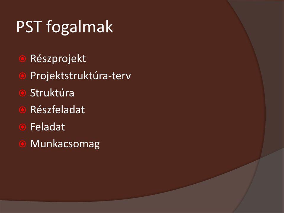 PST fogalmak  Részprojekt  Projektstruktúra-terv  Struktúra  Részfeladat  Feladat  Munkacsomag