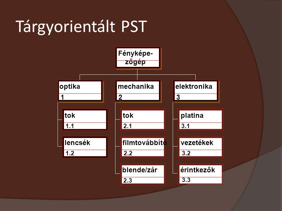 Tárgyorientált PST Fényképe- zőgép optika 123 1.12.13.1 1.22.23.2 2.3 3.3 lencsék tok filmtovábbító blende/zár platina vezetékek érintkezők mechanikae