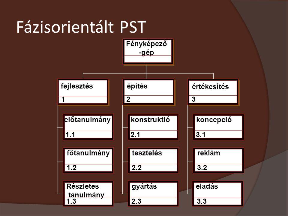 Fázisorientált PST Fényképező -gép fejlesztés 1 építés 2 értékesítés 3 előtanulmány 1.1 konstruktió 2.1 koncepció 3.1 főtanulmány 1.2 tesztelés 2.2 re