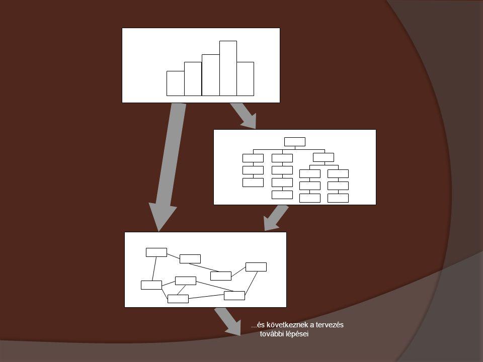 a tervezés első lépése: tájékozódás a szakaszmodellben a tervezés második lépése: projektstruktúraterv (3.1. fej.) a tervezés 3. lépése: hálóterv (lef