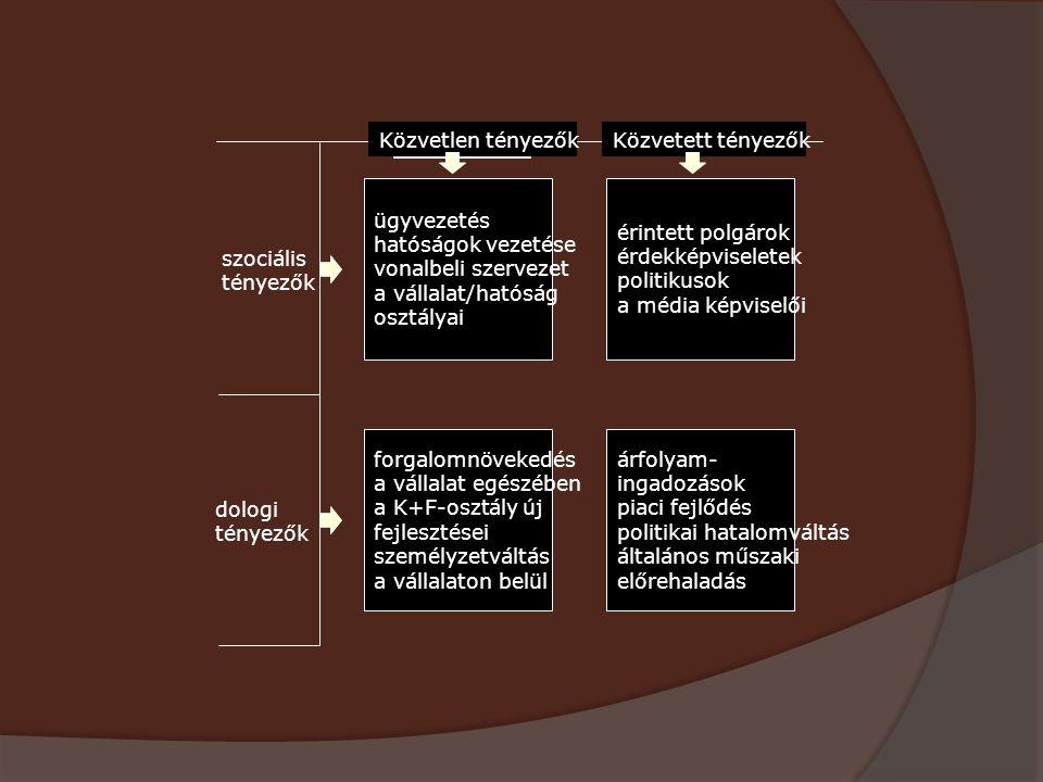 szociális tényezők dologi tényezők Közvetett tényezők Közvetlen tényezők ügyvezetés hatóságok vezetése vonalbeli szervezet a vállalat/hatóság osztálya