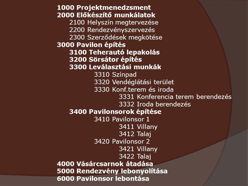 1000 Projektmenedzsment 2000 Előkészítő munkálatok 2100 Helyszín megtervezése 2200 Rendezvényszervezés 2300 Szerződések megkötése 3000 Pavilon építés