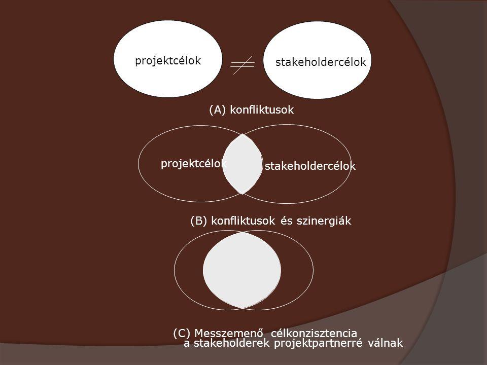 (A) konfliktusok (B) konfliktusok és szinergiák (C) Messzemenő célkonzisztencia a stakeholderek projektpartnerré válnak stakeholdercélok projektcélok