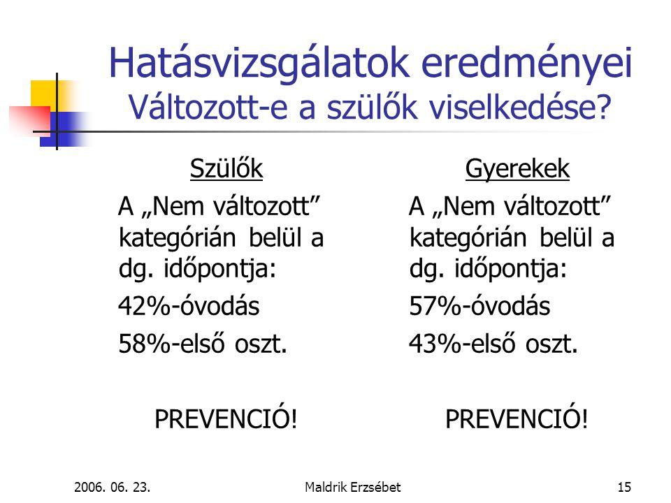 """2006. 06. 23.Maldrik Erzsébet15 Hatásvizsgálatok eredményei Változott-e a szülők viselkedése? Szülők A """"Nem változott"""" kategórián belül a dg. időpontj"""