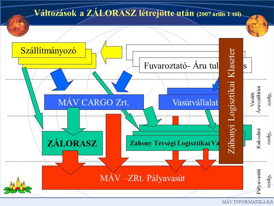 MÁV INFORMATIKA Kft.MÁV –ZRt.
