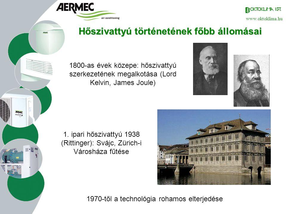 www.oktoklima.hu Felhasznált fizikai jelenségek Hőáramlás a termodinamika II.