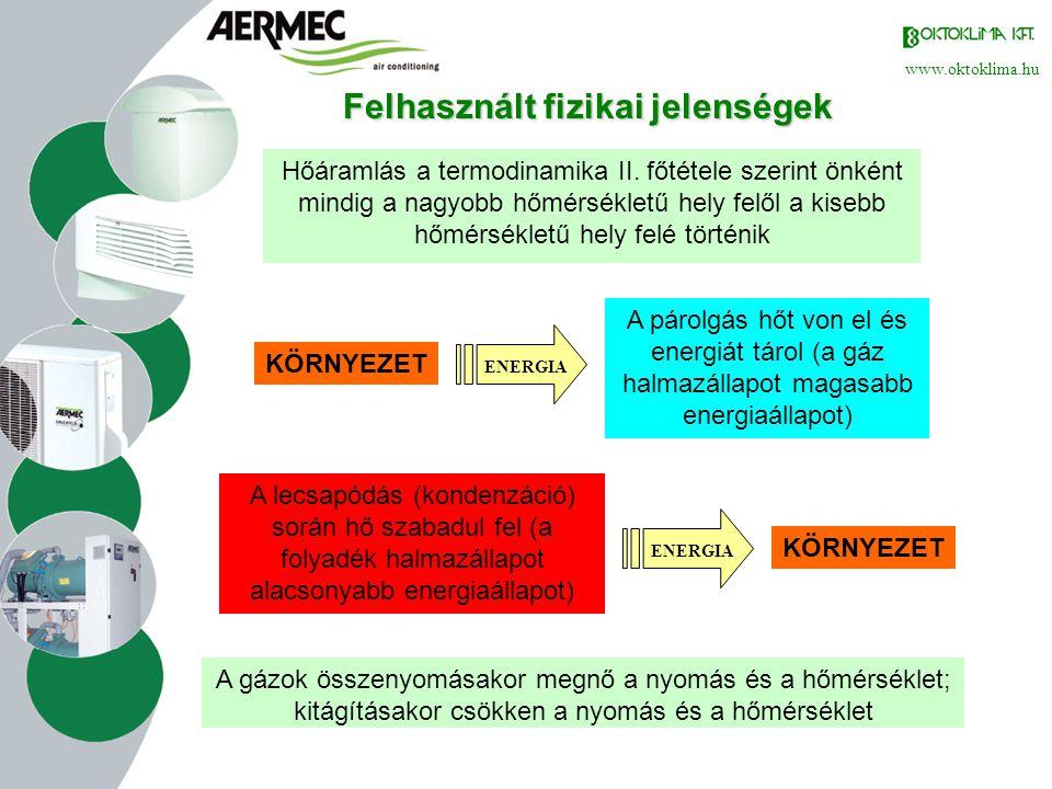 www.oktoklima.hu Hőszivattyú működési elve Alacsony nyomáson (~2 bar) alacsony hőmérsékleten a hűtőközeg elpárolog, hőt von el a környezettől, hűtve azt Magas nyomáson (~20 bar) magas hőmérsékleten a hűtőközeg kondenzálódik, hőt ad le a környezetnek, fűtve azt