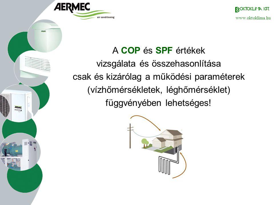 www.oktoklima.hu Előnyök: •legkedvezőbb beruházási költség •könnyű, helyszínfüggetlen telepítés •hűtési-fűtési (HMV) alkalmazásokra alkalmas •nagy biztonság: -15°C-ig (egyes típusoknál -20°C-ig garantáltan működik) •beépített időjárásfüggő szabályozás •nincs szükség engedélyekre Hátrányok: • hatékonysága erősen függ a külső hőmérséklettől (szükség lehet kiegészítő fűtésre) • kizárólag alacsony hőmérsékletű fűtésekhez alkalmazható igazán rentábilisan • alacsony külső hőmérséklet mellett a hatásfoka rosszabb, mint a vizes kialakításúaké Levegős rendszer vizsgálata