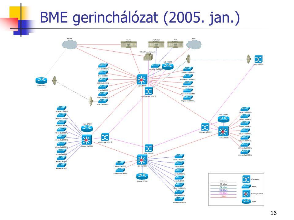 16 BME gerinchálózat (2005. jan.)