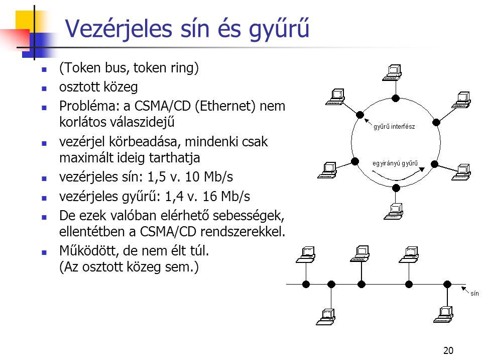 20 Vezérjeles sín és gyűrű  (Token bus, token ring)  osztott közeg  Probléma: a CSMA/CD (Ethernet) nem korlátos válaszidejű  vezérjel körbeadása,