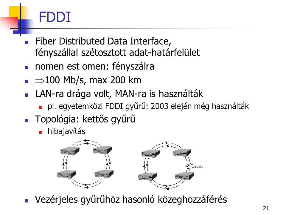 21 FDDI  Fiber Distributed Data Interface, fényszállal szétosztott adat-határfelület  nomen est omen: fényszálra   100 Mb/s, max 200 km  LAN-ra d
