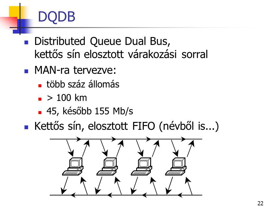 22 DQDB  Distributed Queue Dual Bus, kettős sín elosztott várakozási sorral  MAN-ra tervezve:  több száz állomás  > 100 km  45, később 155 Mb/s 