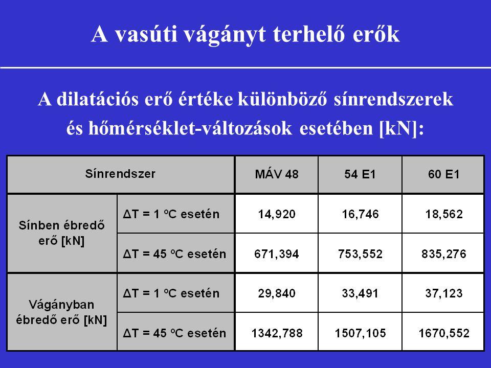 A vasúti vágányt terhelő erők A dilatációs erő értéke különböző sínrendszerek és hőmérséklet-változások esetében [kN]: