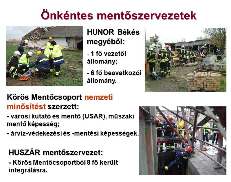 Önkéntes mentőszervezetek HUNOR Békés megyéből: - 1 fő vezetői állomány; - 6 fő beavatkozói állomány. Körös Mentőcsoport nemzeti minősítést szerzett: