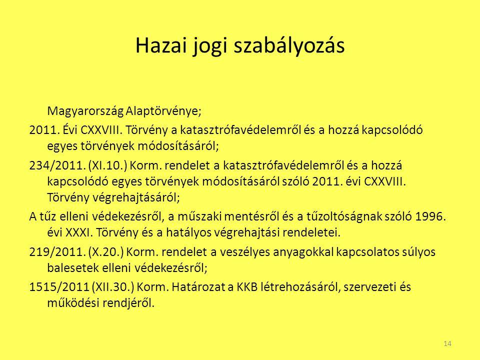 Hazai jogi szabályozás Magyarország Alaptörvénye; 2011. Évi CXXVIII. Törvény a katasztrófavédelemről és a hozzá kapcsolódó egyes törvények módosításár