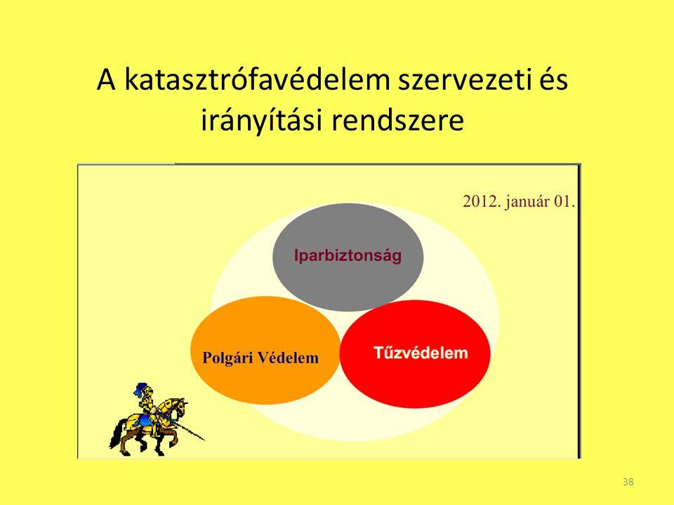 A katasztrófavédelem szervezeti és irányítási rendszere 38