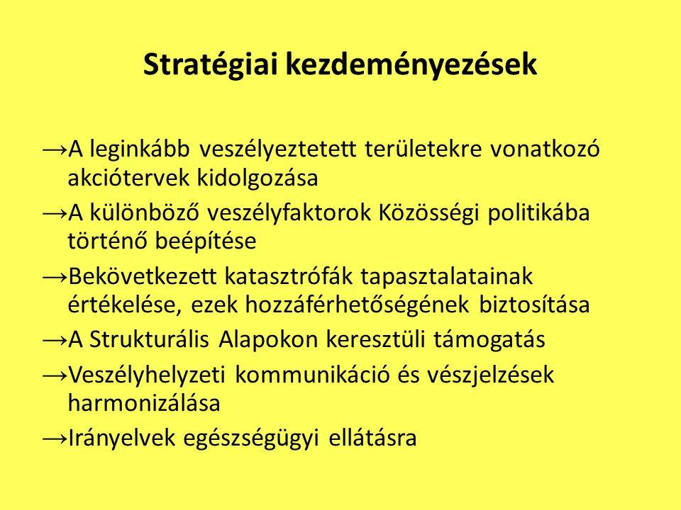 Stratégiai kezdeményezések → A leginkább veszélyeztetett területekre vonatkozó akciótervek kidolgozása → A különböző veszélyfaktorok Közösségi politik