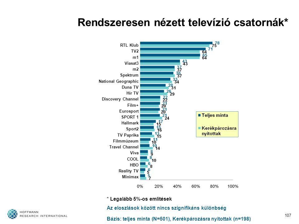 107 Rendszeresen nézett televízió csatornák* RTL Klub TV2 m1 Viasat3 m2 Spektrum National Geographic Duna TV Hír TV Discovery Channel Film+ Eurosport SPORT 1 Hallmark Sport2 TV Paprika Filmmúzeum Travel Channel Viva COOL HBO Reality TV Minimax Bázis: teljes minta (N=501), Kerékpározásra nyitottak (n=198) Az eloszlások között nincs szignifikáns különbség * Legalább 5%-os említések