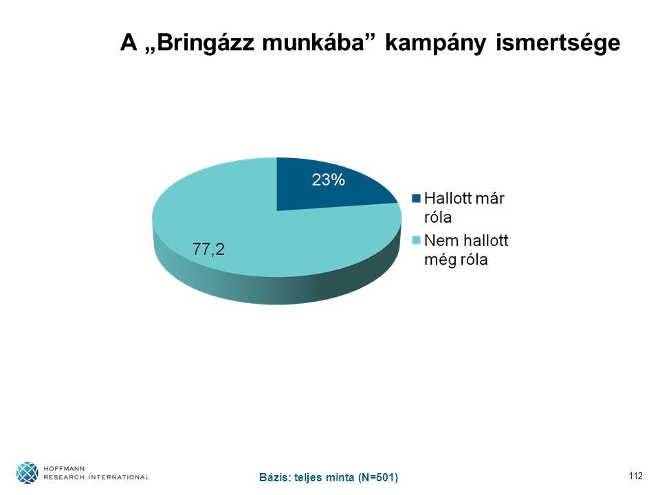 """A """"Bringázz munkába"""" kampány ismertsége 112 Bázis: teljes minta (N=501)"""