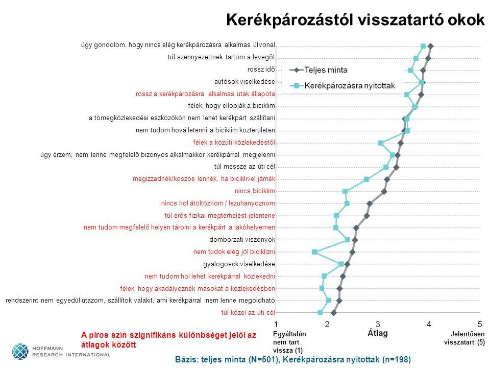 Kerékpározástól visszatartó okok Bázis: teljes minta (N=501), Kerékpározásra nyitottak (n=198) A piros szín szignifikáns különbséget jelöl az átlagok