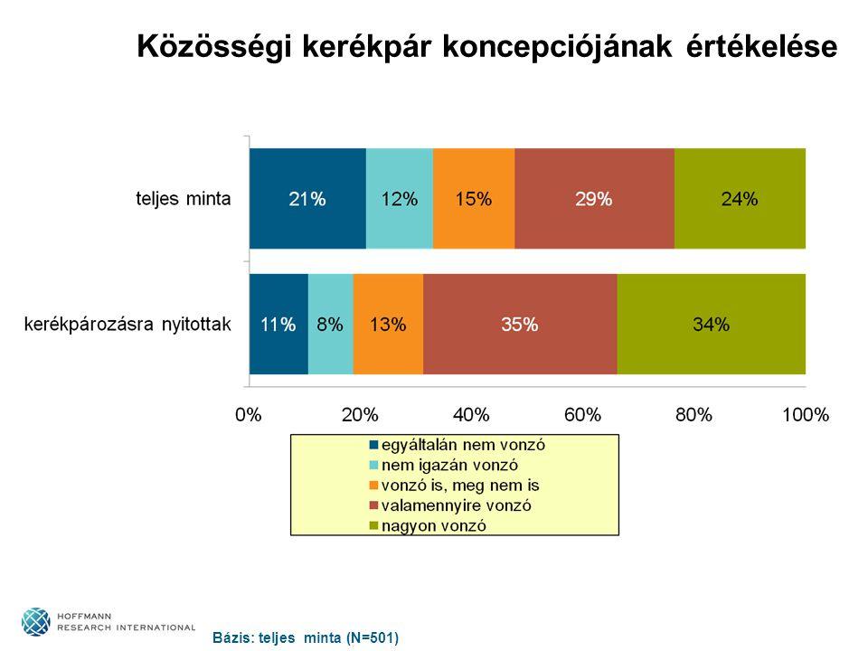 Közösségi kerékpár koncepciójának értékelése Bázis: teljes minta (N=501)