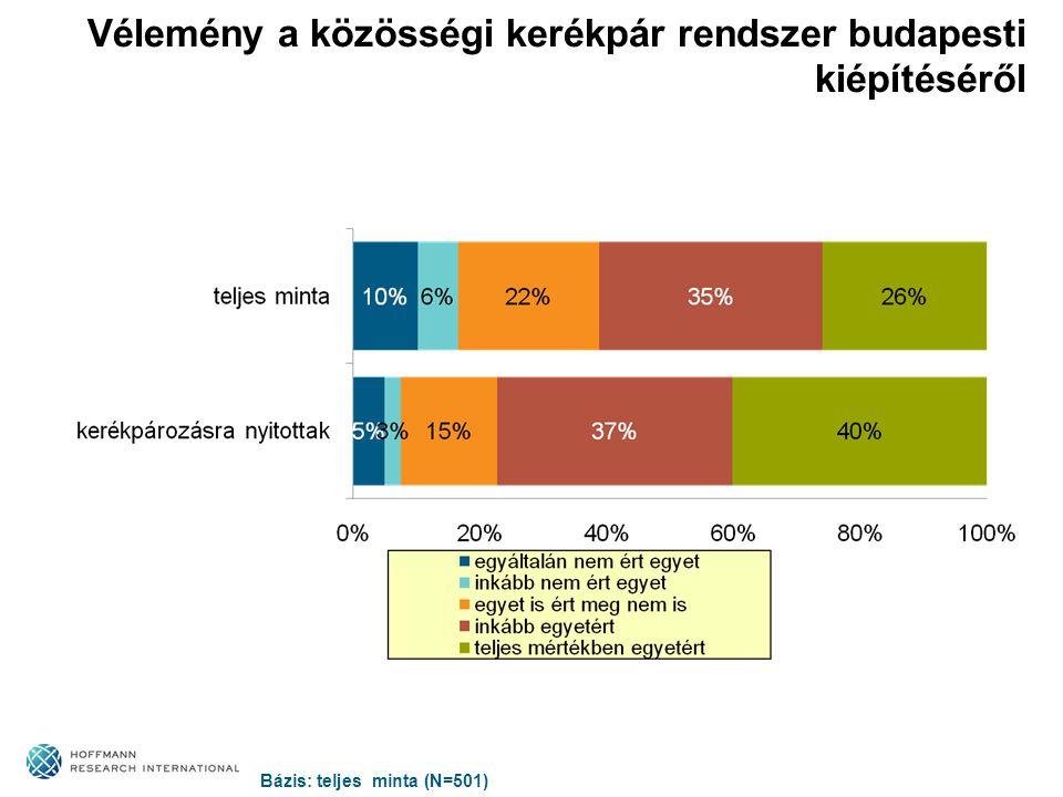 Vélemény a közösségi kerékpár rendszer budapesti kiépítéséről Bázis: teljes minta (N=501)