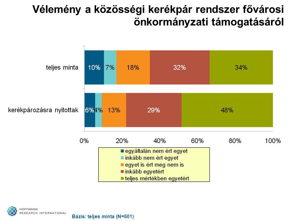 Vélemény a közösségi kerékpár rendszer fővárosi önkormányzati támogatásáról Bázis: teljes minta (N=501)