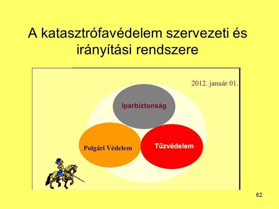 A katasztrófavédelem szervezeti és irányítási rendszere 62