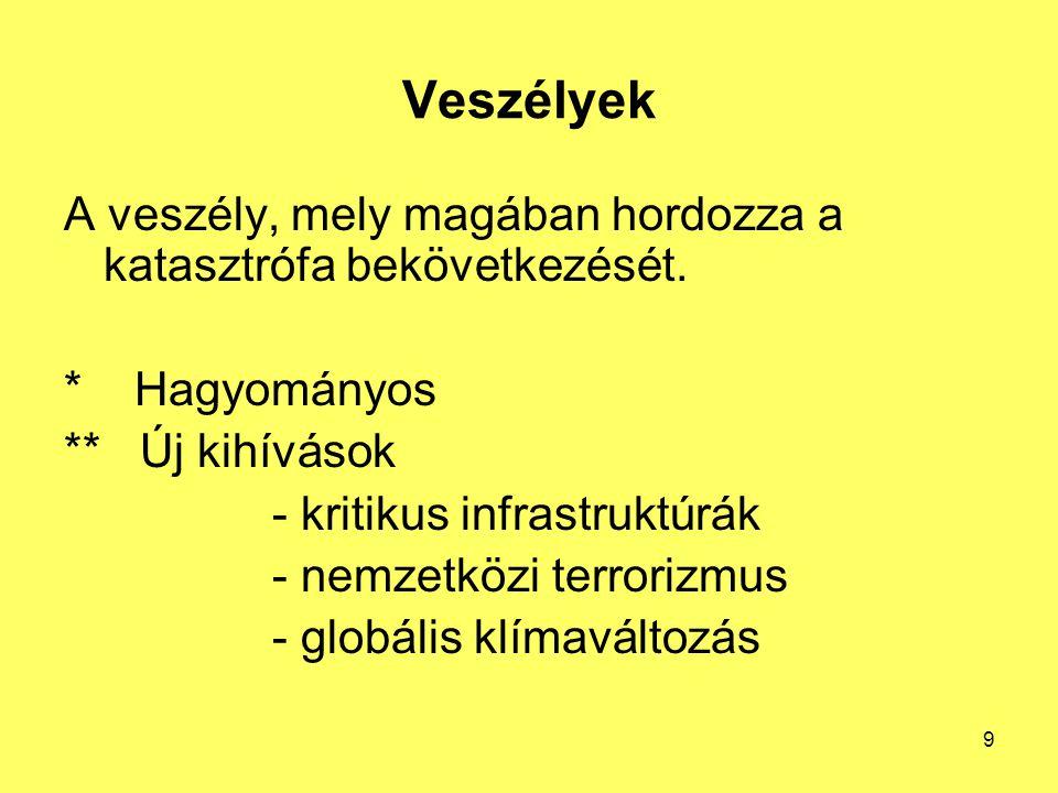 Magyarország veszélyeztetettsége 234/2011.(XI.10.) Korm.