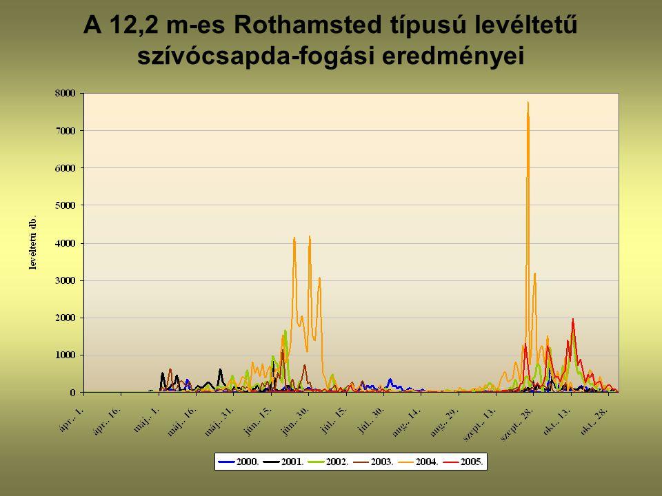 A 12,2 m-es Rothamsted típusú levéltetű szívócsapda-fogási eredményei