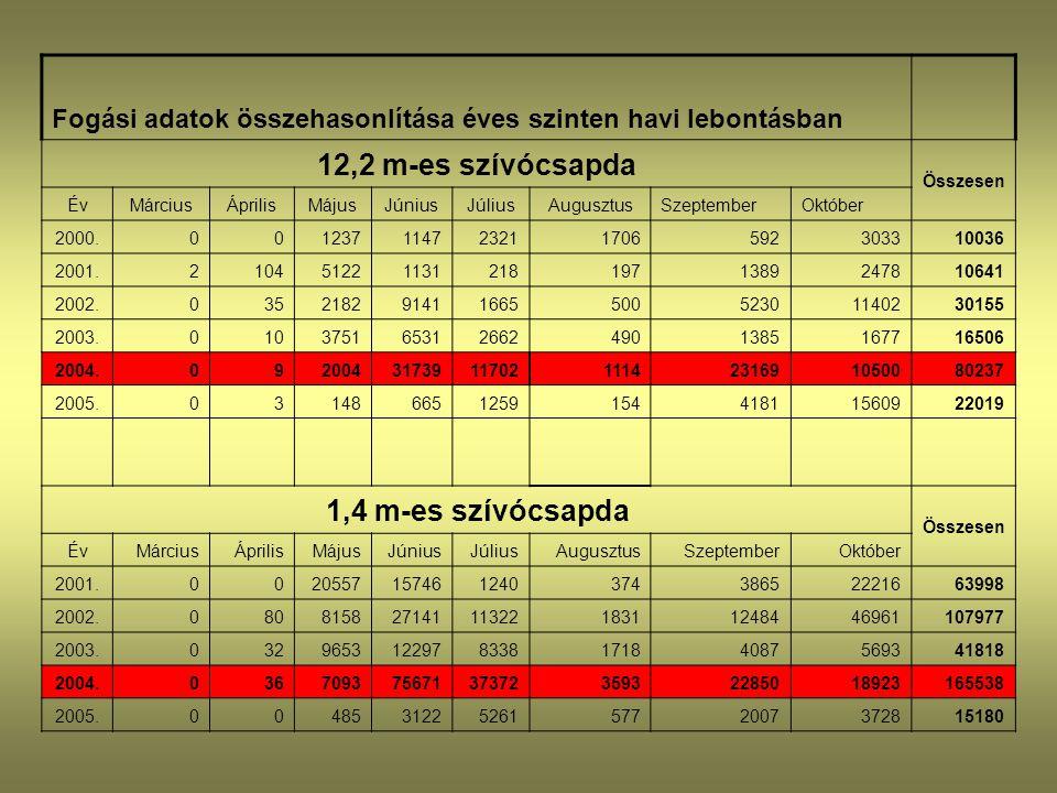 Fogási adatok összehasonlítása éves szinten havi lebontásban 12,2 m-es szívócsapda Összesen ÉvMárciusÁprilisMájusJúniusJúliusAugusztusSzeptemberOktóbe