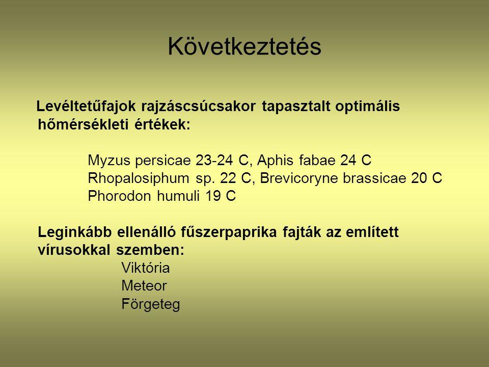 Következtetés Levéltetűfajok rajzáscsúcsakor tapasztalt optimális hőmérsékleti értékek: Myzus persicae 23-24 C, Aphis fabae 24 C Rhopalosiphum sp. 22
