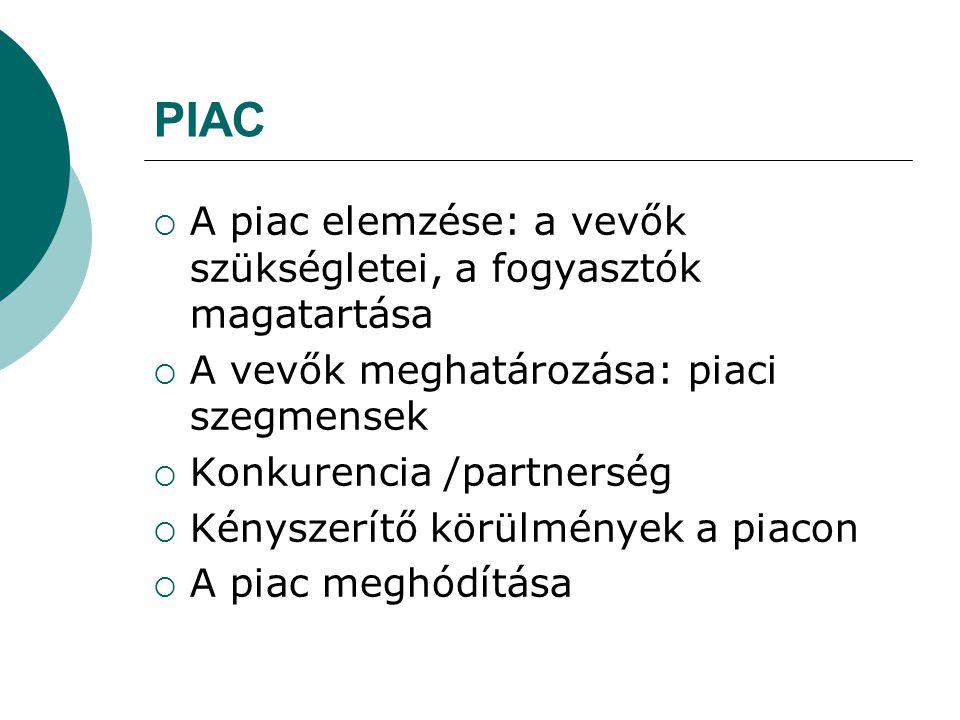 PIAC  A piac elemzése: a vevők szükségletei, a fogyasztók magatartása  A vevők meghatározása: piaci szegmensek  Konkurencia /partnerség  Kényszerí