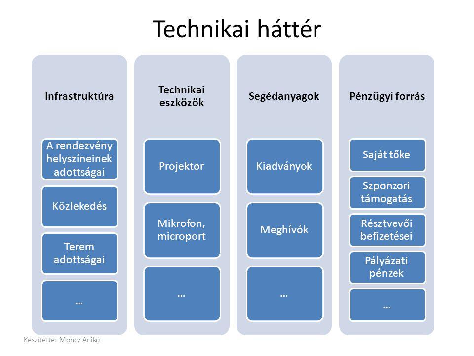 Technikai háttér Infrastruktúra A rendezvény helyszíneinek adottságai Közlekedés Terem adottságai … Technikai eszközök Projektor Mikrofon, microport …