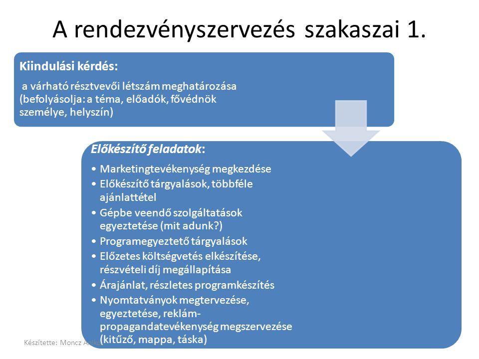 A rendezvényszervezés szakaszai 1. Kiindulási kérdés: a várható résztvevői létszám meghatározása (befolyásolja: a téma, előadók, fővédnök személye, he