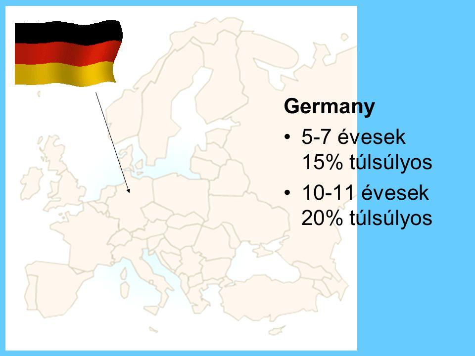 Germany •5-7 évesek 15% túlsúlyos •10-11 évesek 20% túlsúlyos