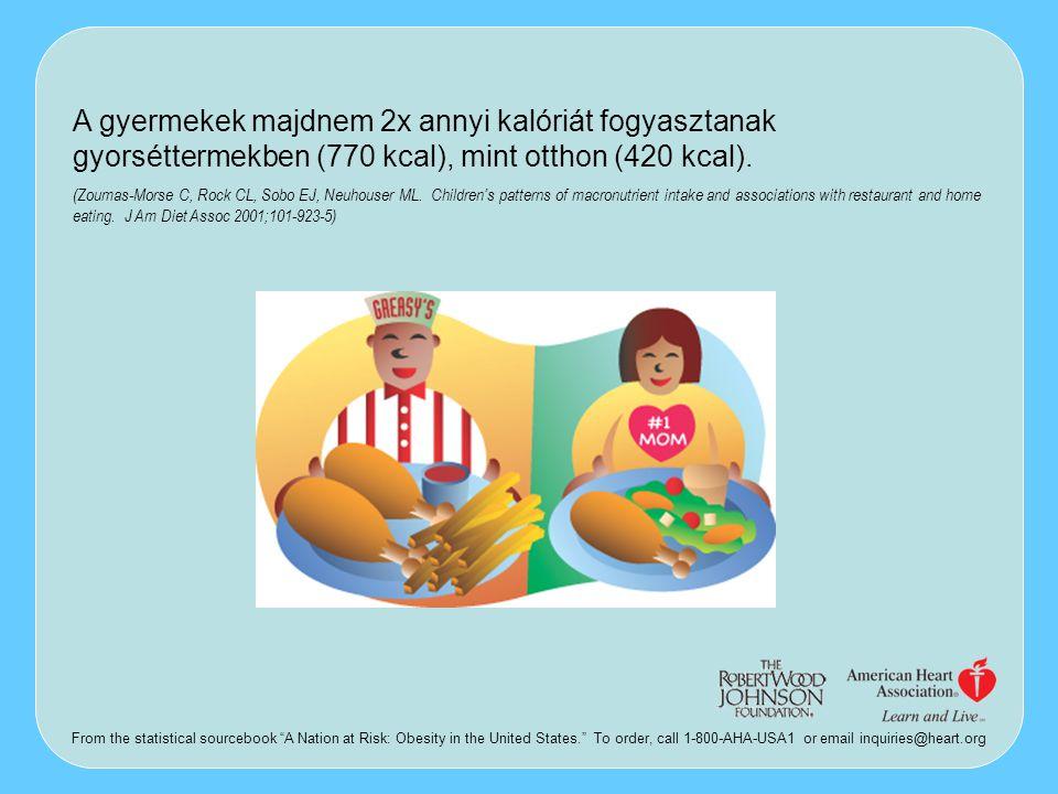 A gyermekek majdnem 2x annyi kalóriát fogyasztanak gyorséttermekben (770 kcal), mint otthon (420 kcal). (Zoumas-Morse C, Rock CL, Sobo EJ, Neuhouser M