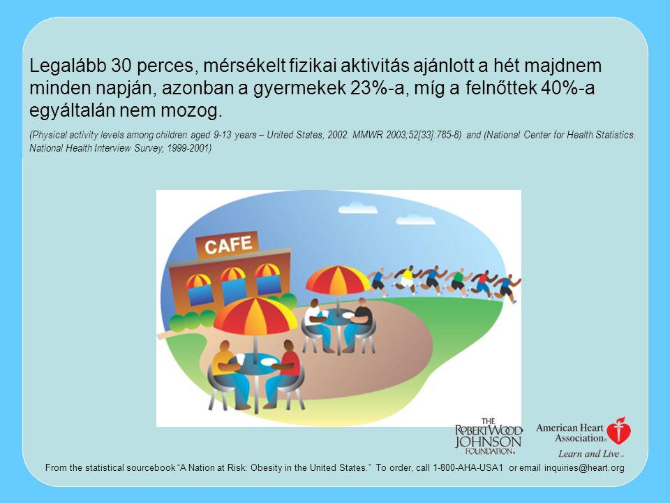 Legalább 30 perces, mérsékelt fizikai aktivitás ajánlott a hét majdnem minden napján, azonban a gyermekek 23%-a, míg a felnőttek 40%-a egyáltalán nem
