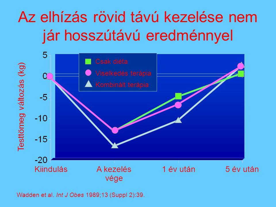Az elhízás rövid távú kezelése nem jár hosszútávú eredménnyel Testtömeg változás (kg) Wadden et al. Int J Obes 1989;13 (Suppl 2):39. 5 év után1 év utá